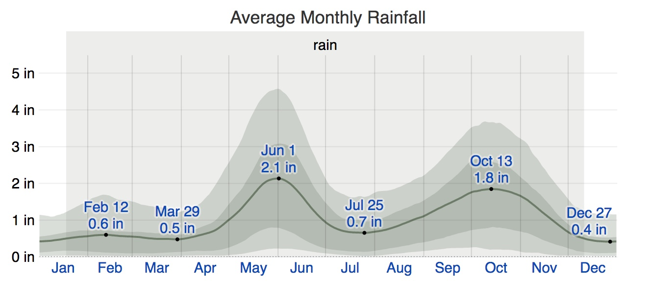 yearly rainfall