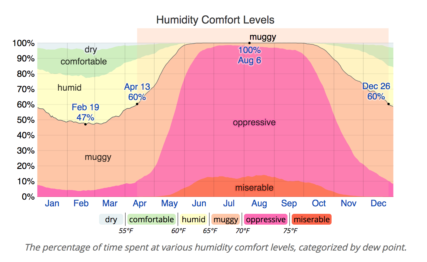 yearly humidity in Exuma